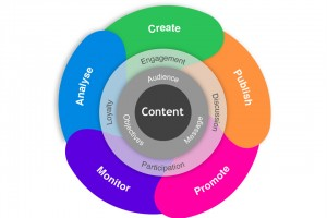 Content Strategies for seo, several factors help with these Strategies