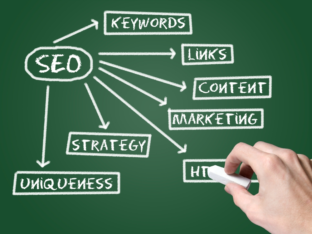 What Is SEO, this image displays the areas involved seo