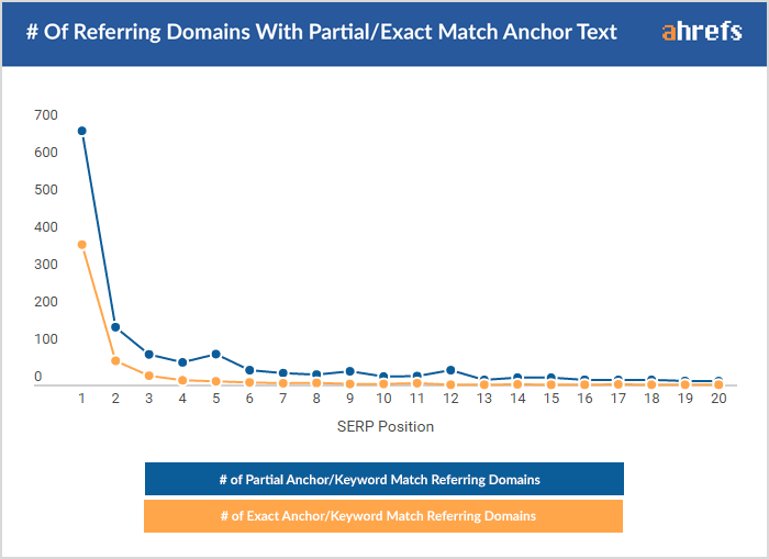 Exact match anchor text
