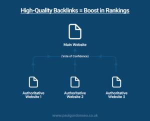 Build High-Quality Backlinks