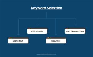 Select the Right Keywords